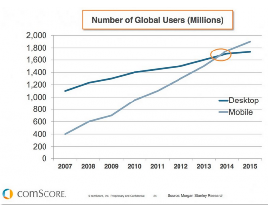Global internet users