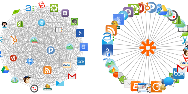 Make your cloud software work seamlessly together with Zapier